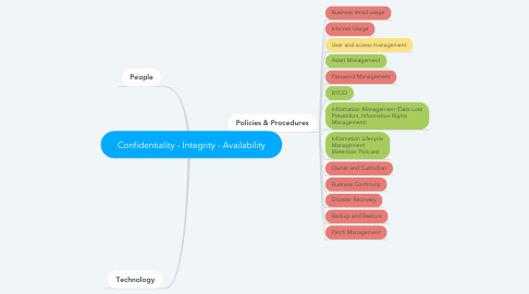 Mind Map: Confidentiality - Integrity - Availability