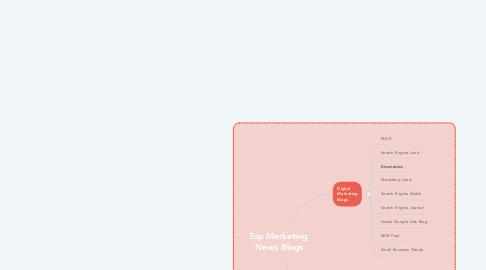 Mind Map: Top Marketing  News Blogs