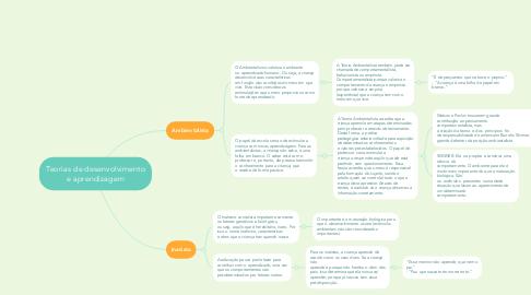 Mind Map: Teorias de desenvolvimento e aprendizagem