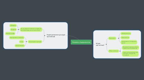 Mind Map: Розвиток підприємства