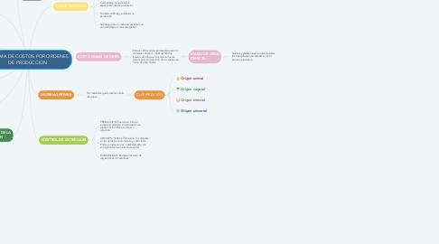 Mind Map: SISTEMA DE COSTOS POR ORDENES DE PRODUCCION