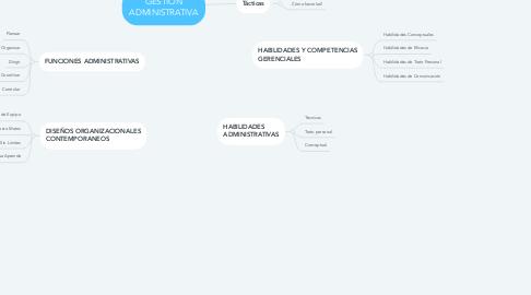 Mind Map: GESTION ADMINISTRATIVA