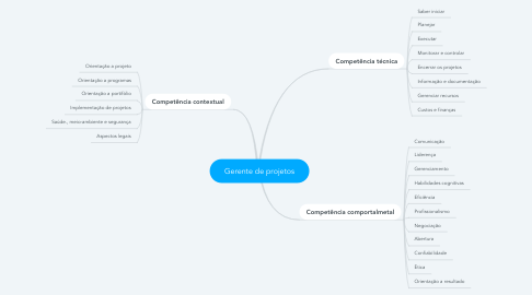 Mind Map: Gerente de projetos