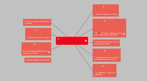 Mind Map: Dez passos para produzir artigo científico de sucesso