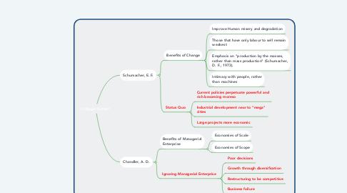 Mind Map: Is Bigger Better?