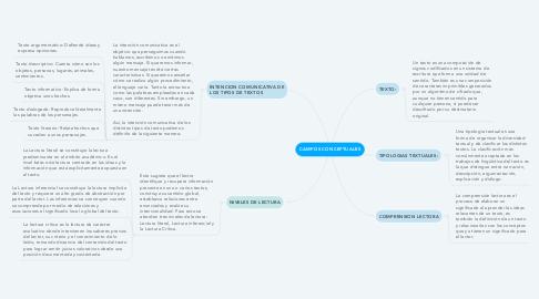 Mind Map: CAMPOS CONCEPTUALES
