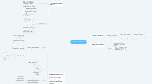 Mind Map: DESARROLLO PERSONAL