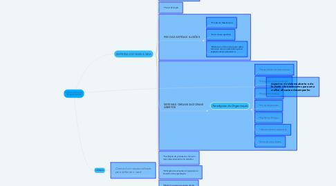 Mind Map: Ciencia e Emoção (Organizacional)