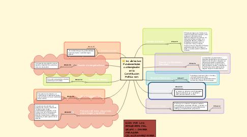 Mind Map: los derechos Fundamentales contemplados en la Constitución Política son: