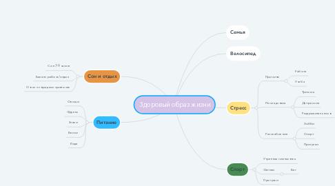 Mind Map: Здоровый образ жизни