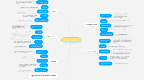 Mind Map: Écrivains célèbres