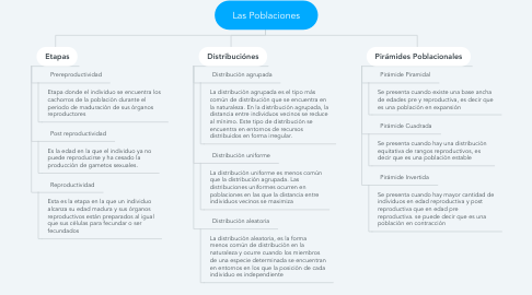 Mind Map: Las Poblaciones