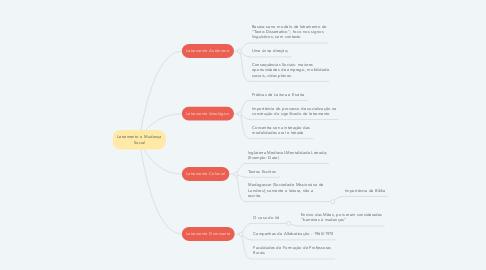 Mind Map: Letramento e Mudança Social