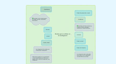Mind Map: Escalas que se utilizan en la investigación
