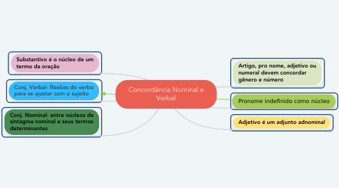 Mind Map: Concordância Nominal e Verbal