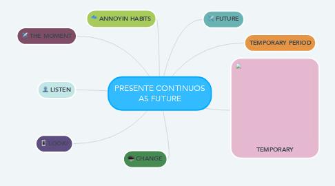 Mind Map: PRESENTE CONTINUOS AS FUTURE