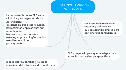 Mind Map: PERSONAL LEARNING ENVIRONMENT