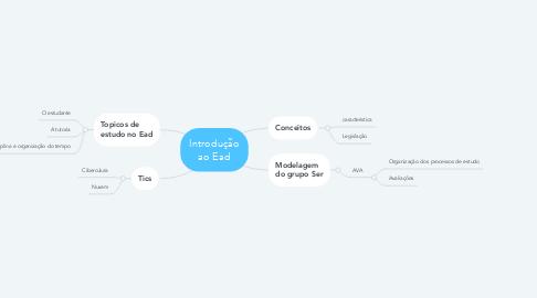 Mind Map: Introdução ao Ead