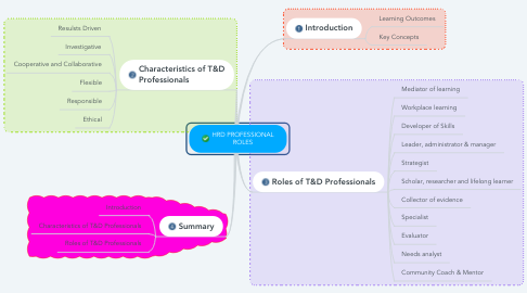 Mind Map: HRD PROFESSIONAL ROLES