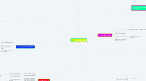 Mind Map: Ética para Amador