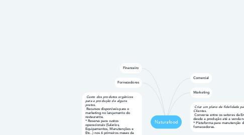Mind Map: Naturafood