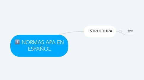 Mind Map: NORMAS APA EN ESPAÑOL