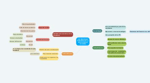 Mind Map: LOS PRINCIPALES PROBLEMAS DE LA EDUCACION EN COLOMBIA