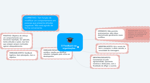 Mind Map: O Feedback nas organizações