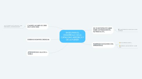 Mind Map: BASES PARA EL DESARROLLO DE LA CAPACIDAD AEROBICA Y DE LA FUERZA