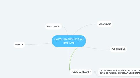 Mind Map: CAPACIDADES FISICAS BASICAS