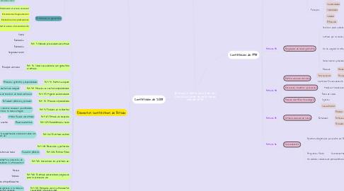 Mind Map: Evolución de la Salud en las Constituciones ecuatorianas desde 1979