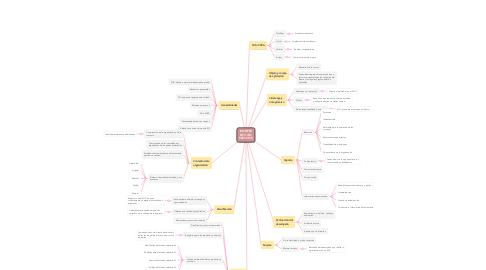 Mind Map: ICONTEC NTC ISO 9001:2015