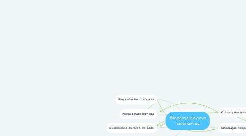 Mind Map: Pandemia do novo coronavírus