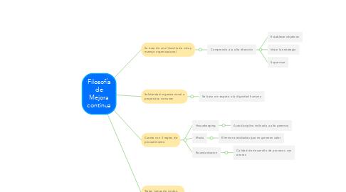 Mind Map: Filosofía de Mejora continua
