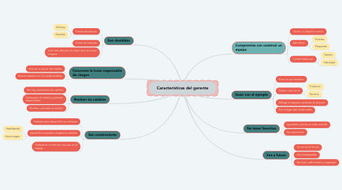 Mind Map: Características del gerente