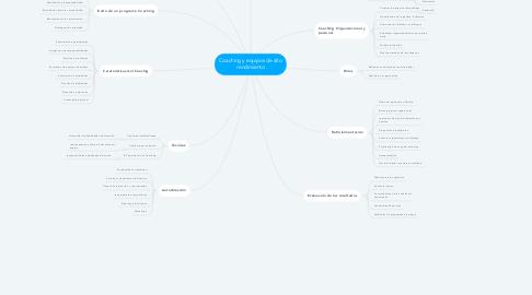 Mind Map: Coaching y equipos de alto rendimiento