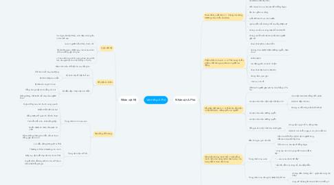 Mind Map: Vợ chồng A Phủ