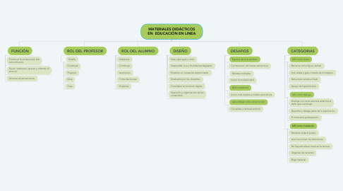 Mind Map: MATERIALES DIDÁCTICOS EN  EDUCACIÓN EN LINEA