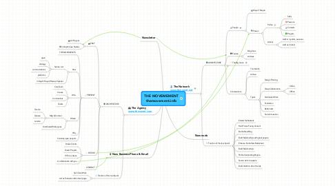 Mind Map: THE MOVEMEMENTthemovement.info