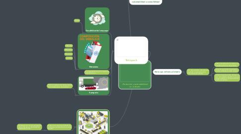Mind Map: Producción y sustentabilidad en el diseño