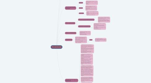 Mind Map: Toma de deciones