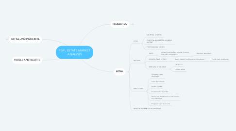Mind Map: REAL ESTATE MARKET ANALYSIS
