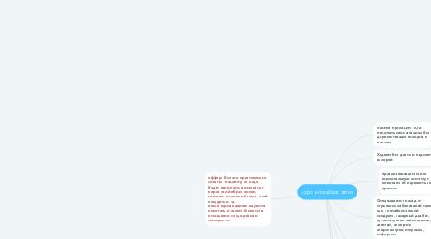 Mind Map: курс антиэйдж легко