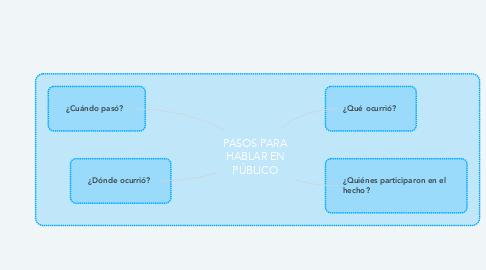 Mind Map: PASOS PARA HABLAR EN PÚBLICO