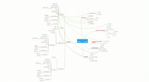 Mind Map: Biometrics in selectedcountries
