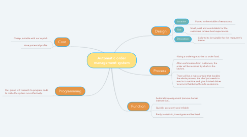 Mind Map: Automatic order management system