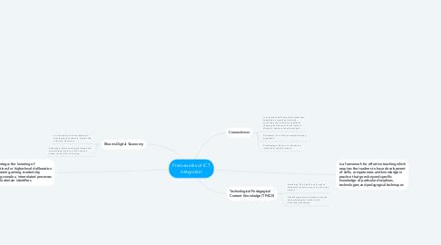 Mind Map: Frameworks of ICT integration