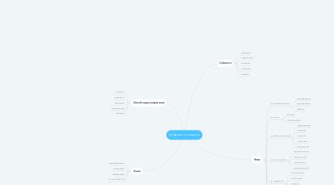Mind Map: Конфликт личности