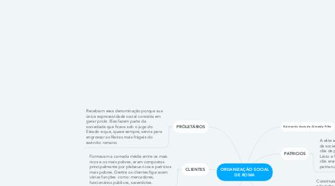 Mind Map: ORGANIZAÇÃO SOCIAL DE ROMA