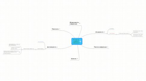 Mind Map: Основные свойства информаци